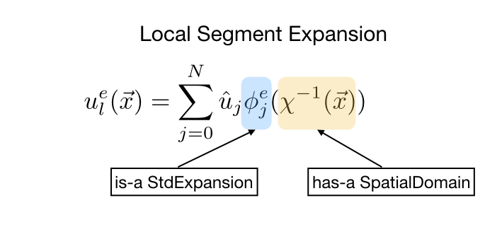 library/LocalRegions/img/LocalExpansion.png