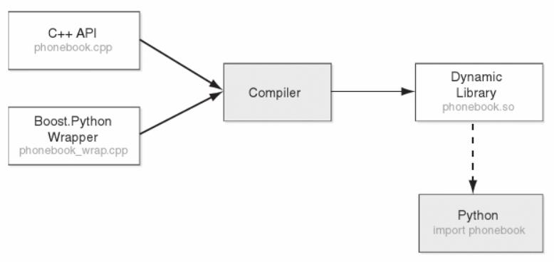 Python/boost_python.PNG