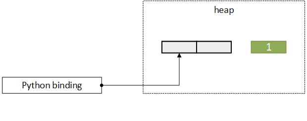 python/img/c_to_python_c.png