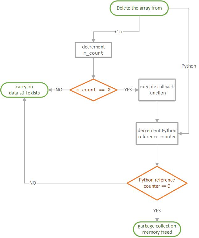 python/img/deletion_flowchart.png