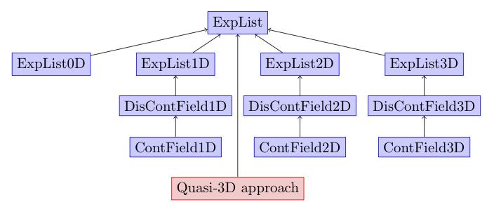 docs/developer-guide/library-design/img/MultiRegions.png