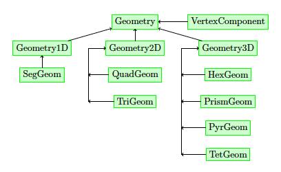 docs/developer-guide/library-design/img/SpatialDomains.png